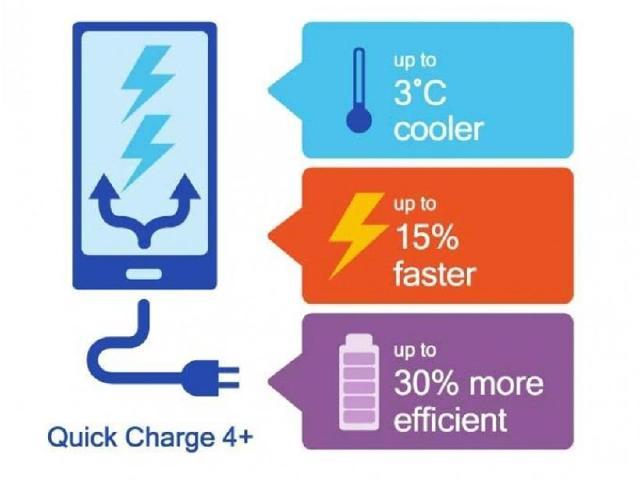 高通將推出QC 4.0+ 強調充電更快更安全