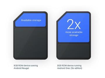 Android 8.1發布 Google針對初階手機優化