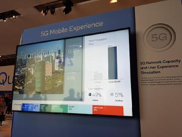 高通模擬5G用戶體驗 業界首次5G NR網路與終端模擬[MWC 2018]