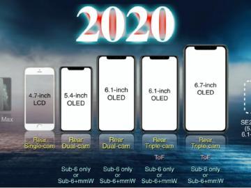 2020傳有5款iPhone亮相 5G版採用高通數據機晶片